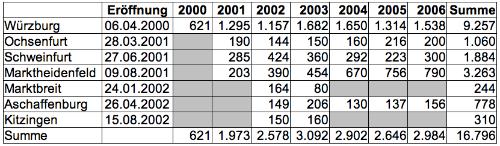 Besucherzahlen 2006